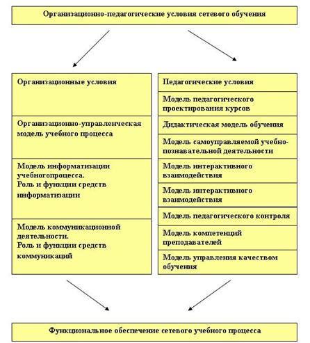 4 виды, направления, принципы, методы, способы и средства обеспечения безопасности жизнедеятельности