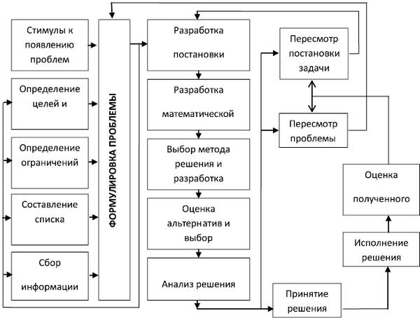 Структурная схема процесса