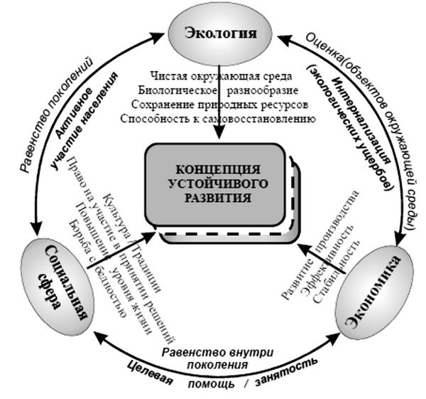 Теоретическая концепция западного дизайна