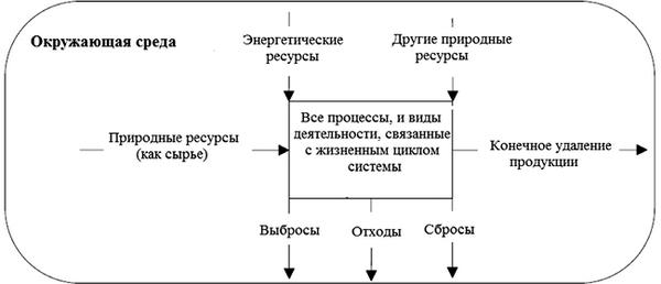 Концепция оценки жизненного