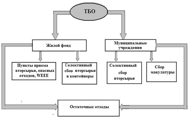 Схема раздельного сбора