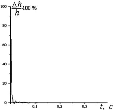 характеристики линии