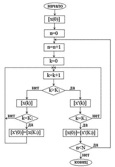 Блок-схема алгоритма расчета