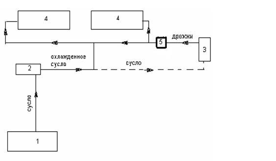 7 - Технологическая схема