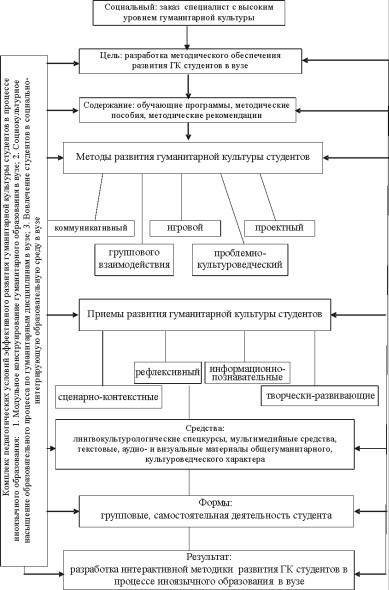 Методическая модель развития