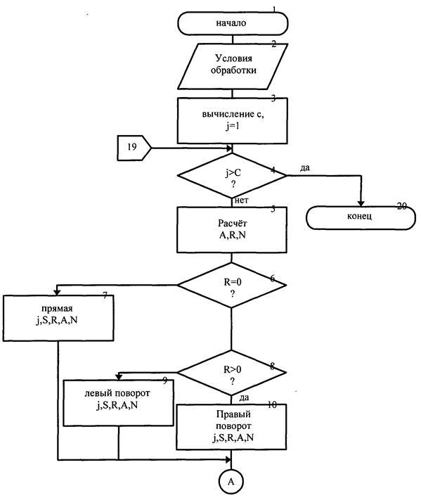 Рис. 1.4 Схема алгоритма