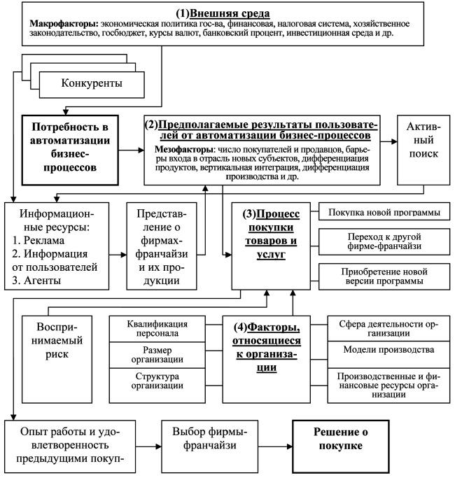 Схема процесса принятия