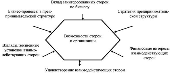 целостная модель оценки