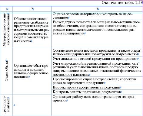 2) контроль за своевременным