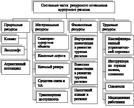 Ставрополья приходится до