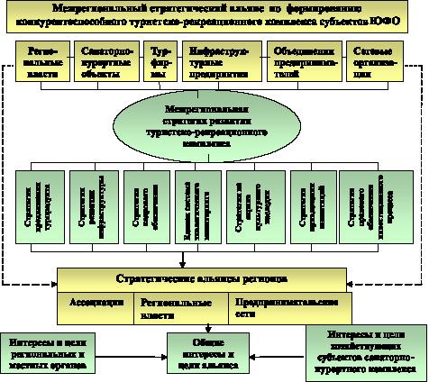 Схема организационного