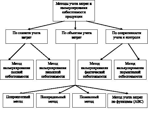 Классификация методов учета