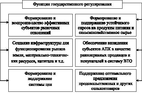 функции государственного