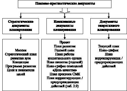 документы и их виды: