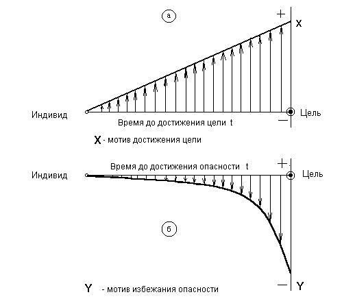 Основы психологии профессиональной деятельности инженеров электриков