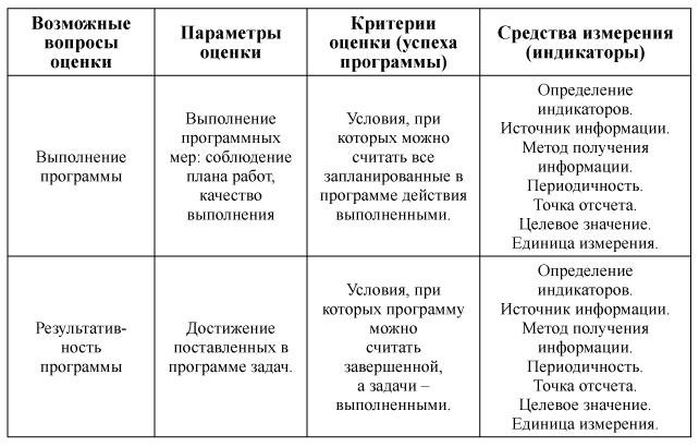 Табл. 10 Модельная схема