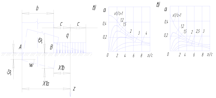 а – схема к определению крена;