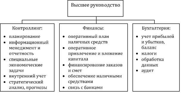 Возможная модель контроллинга