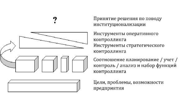 Элементы системы контроллинга