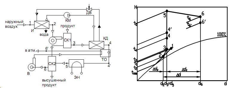 Схема двухконтурной сушильной